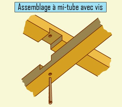 Assemblage mis tube